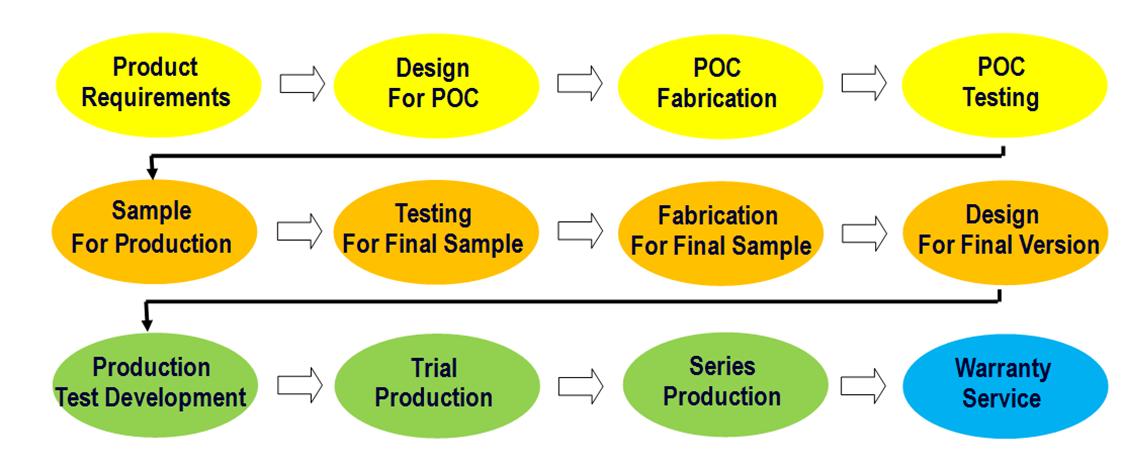 product design and development pdf